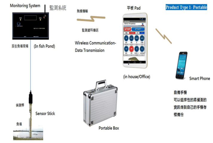 The portable version of Gintel's portable monitoring system