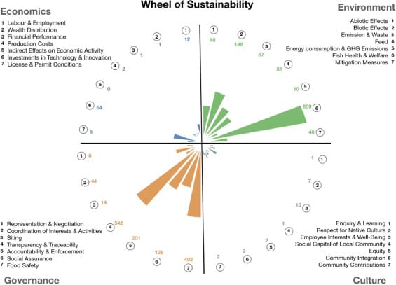 Distribution of indicators across the subdomains of the Wheel of Sustainability. Coloured numbers denote the total indicators per subdomain