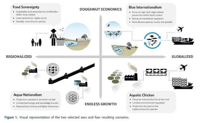 Four possible scenarios for the evolution of global aquaculture
