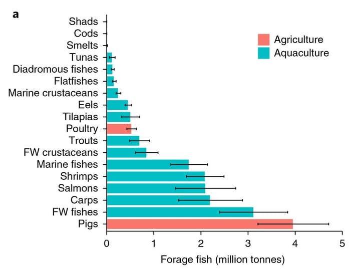 Each major forage fish consumer group in agriculture (pig and poultry) and aquaculture