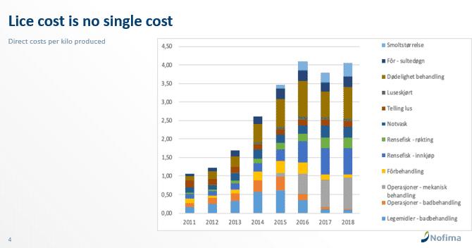 Lice costs per kilo of salmon produced in Norway