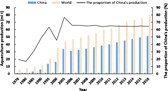 Development of aquaculture in China and the world since 1978