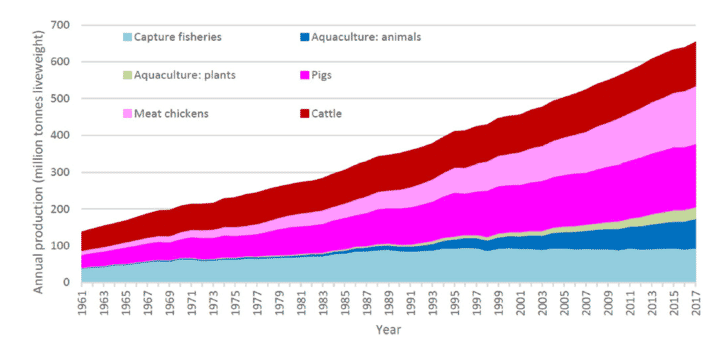 World production of capture fsheries, aquaculture and pig, chicken and cattle meat from 1961 to 2017