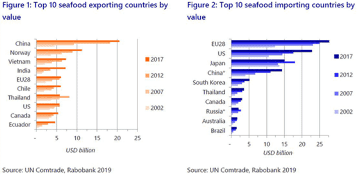 The world's top 10 seafood exporters (left) and importers (right)