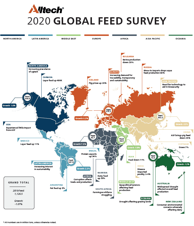 Graph showing global feed sales (by million of tonnes) during 2019