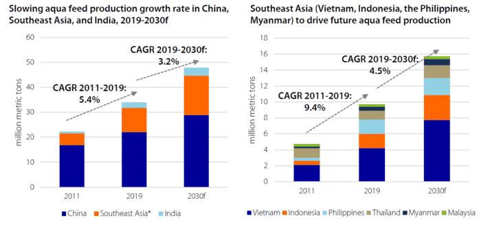 Growth in various Asian aquafeed sectors from 2011-2019 vs predicted growth in 2019-2030 (click to enlarge)