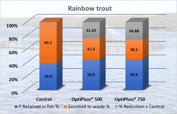 Rainbow trout P retention, excretion and reduction vs control using OptiPhos at 500 and 750 OTU/kg
