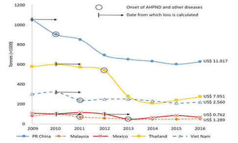 Graph illustrating the production losses from early mortality syndrome in multiple Asian countries