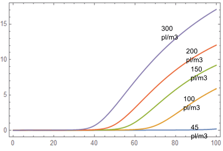 Graph showing the total ammonia nitrogen level for different shrimp stocking densities