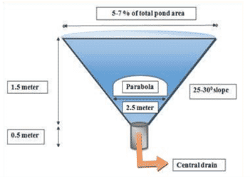 Diagram showing a central drain