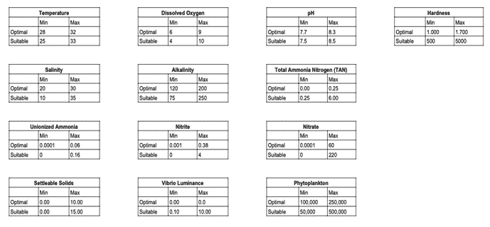 Series of tables outlining the ideal ranges for each water quality parameter