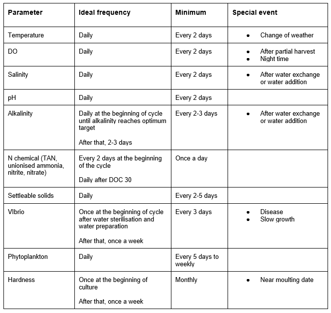 Table outlining the recommended measuring periods for water quality parameters
