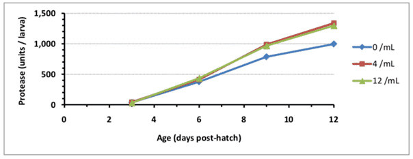 Graph illustrating the enzyme response to adding copepods to tiger grouper diets from two days after hatch onwards