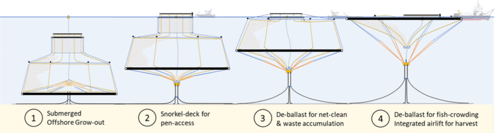 How the cage system can be deployed (click on image to enlarge)