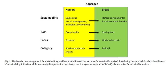 The broad to narrow approach for sustainability, and how that influences the narrative for sustainable seafood. Broadening the approach for the role and focus of sustainability initiatives while narrowing the approach to species–production system categories will clarify the narrative for sustainable seafood