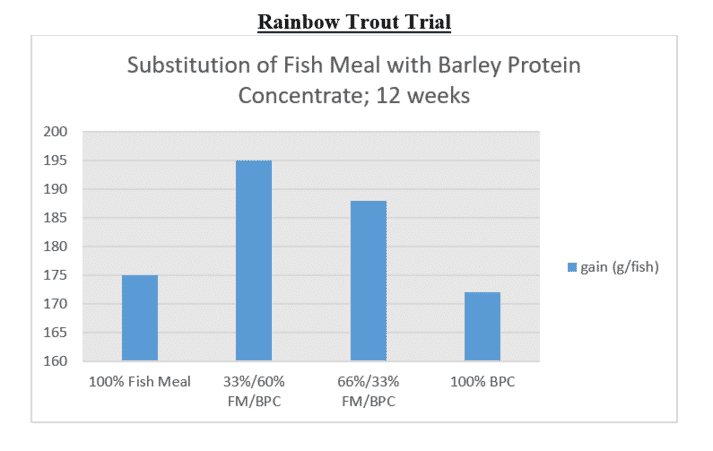 The 12-week growth trial suggested that diets containing a mixture of fishmeal and barley protein concentrate were the best for growth