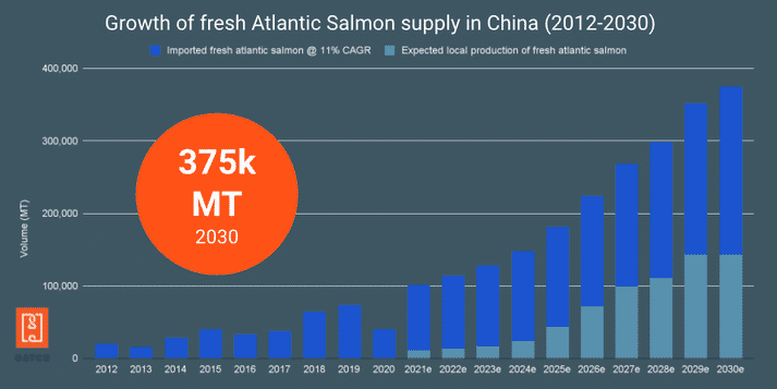 The projected growth in demand for salmon in China, 2013-2030