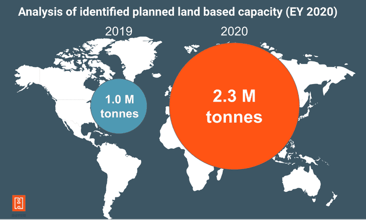 A comparison of the combined tonnage of land-based salmon farming operations whose plans were released in 2019 and 2020