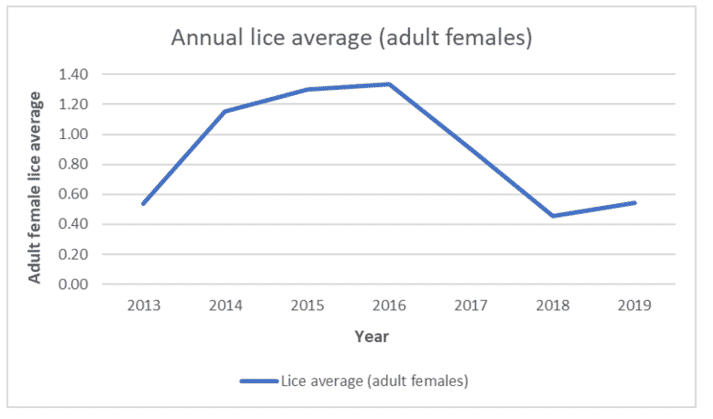 Average adult female sea lice per salmon, 2013-2019