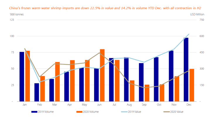 China's warm water shrimp imports in 2020 were down by 22 percent in value  (click on image to enlarge)