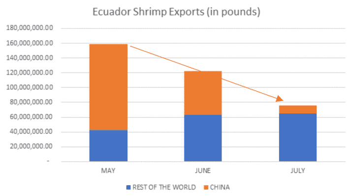 Ecador's shrimp exports have suffered a sever decline over the last three months