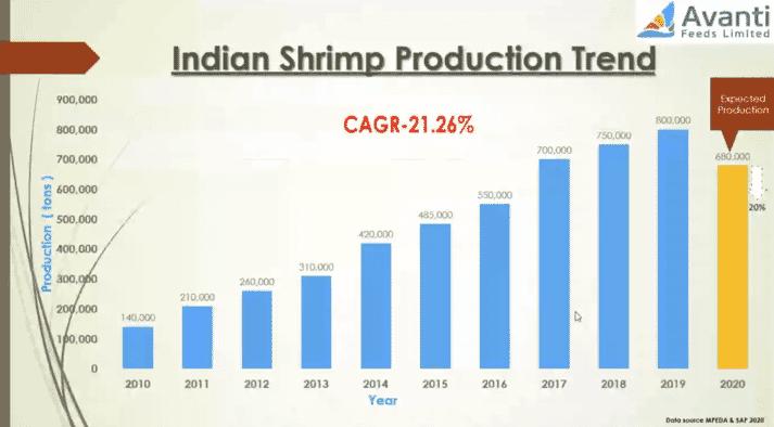 Indian shrimp production 2010-2020