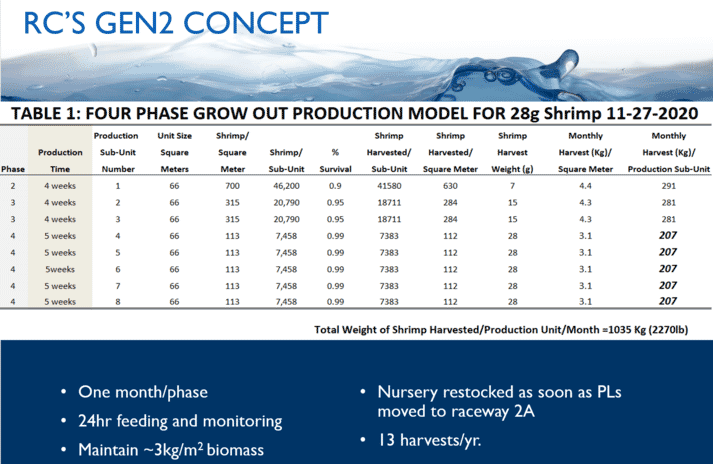 Table 1: Royal Caridea's four-phase production model (click on image to enlarge)