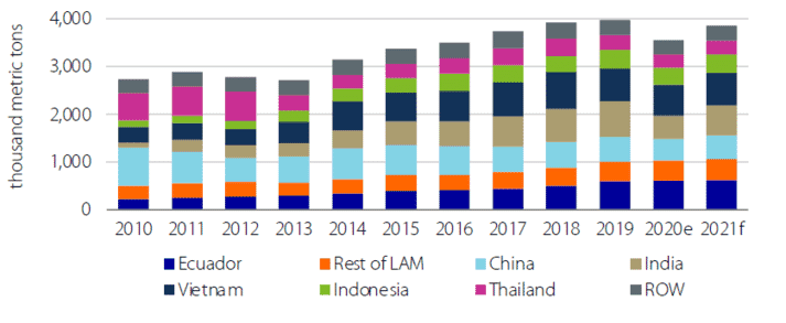 Global shrimp production figures, by country including estimates for 2020 and 2021