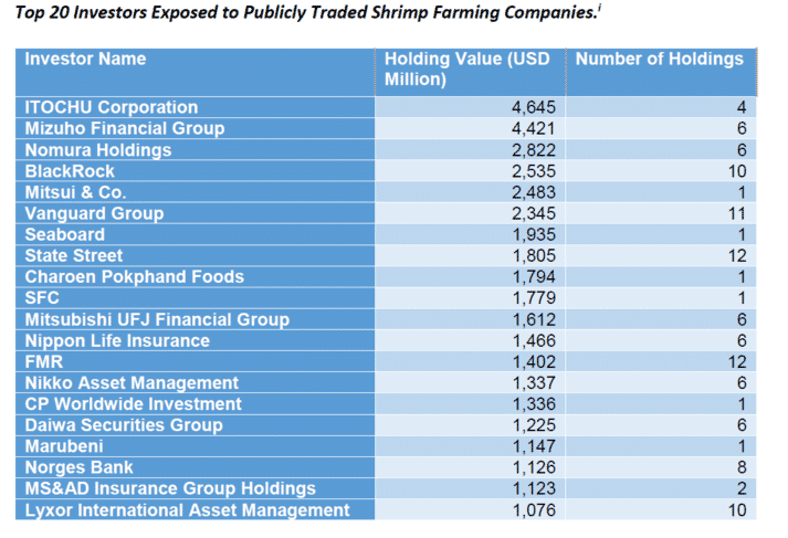 The top 20 PLCs exposed to investment in shrimp farming, as compiled by Plant Tracker