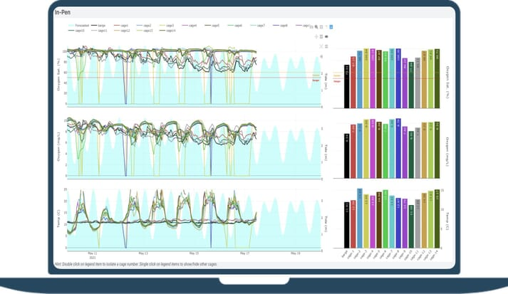 Visualisation of a SeaState dashboard