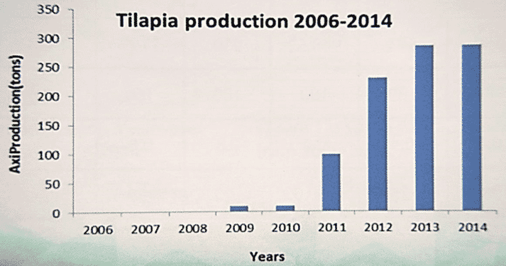 Figure 1: Tilapia production in South Africa from 2006 to 2014