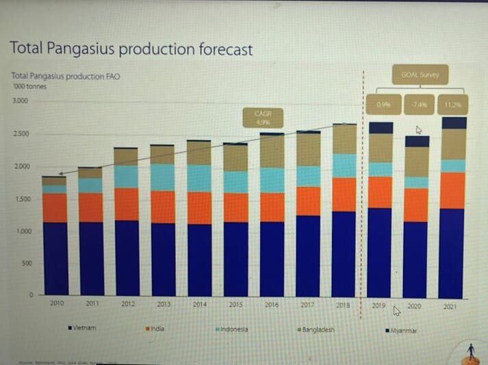 Global pangasius/striped catfish harvest figures (excluding China) from 2010 to 2021