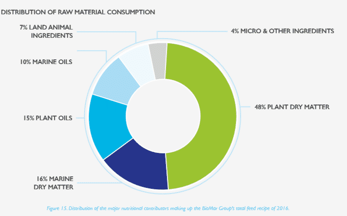 The main sources of raw materials used in BioMar's feed range in 2016.