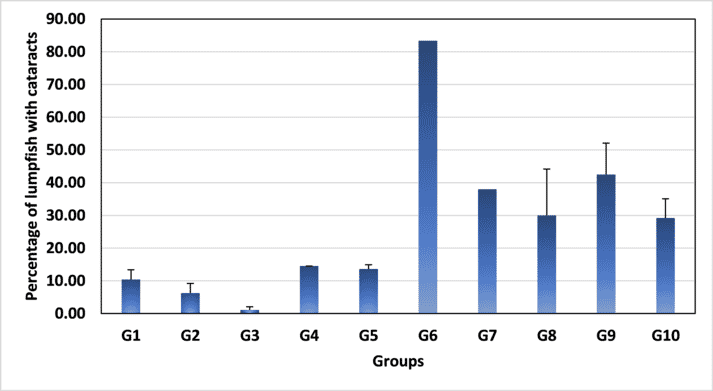 Occurrence of lumpfish with cataracts (% prevalence) calculated for each group on arrival. Values represent means ± S.D.