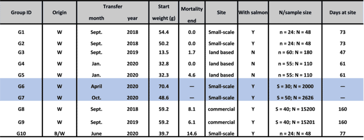 Information on the origin, transfer time, start weight, mortality, where stocked, samples size and the number of days at each site