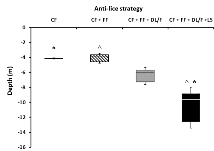 Boxplots of mean salmon schooling depth for each anti-lice strategy, showing the third quartile (Q3) and first quartile (Q1) range of the data. CF = cleaner fish, FF = functional feed, DL/F = deep light and deep feeding, LS = lice skirts.