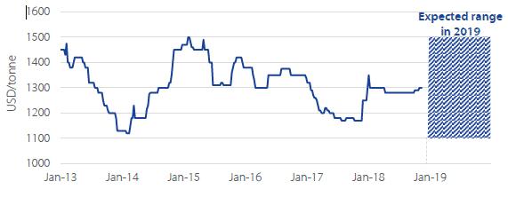 Peruvian fishmeal prices 2013-2014