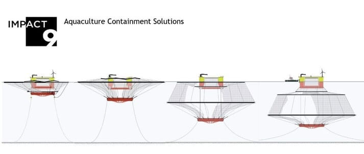 A diagram showing how Impact-9s cage system would be deployed