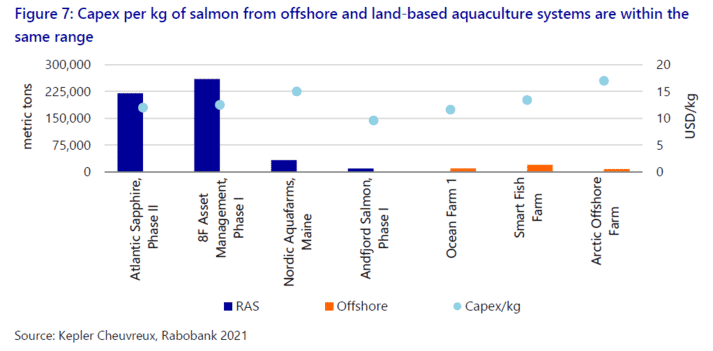 A comparison of costs of salmon production per kg in a range of land-based and offshore farming projects (click on image to enlarge)