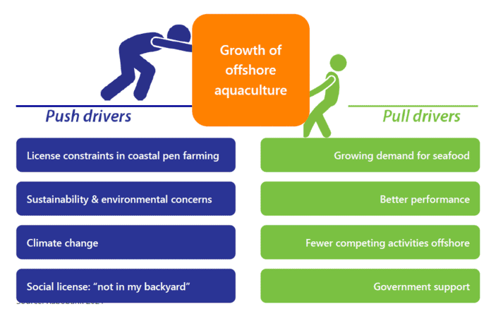 There are a range of drivers for offshore aquaculture