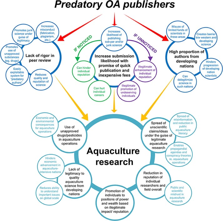Diagrammatic of three major ways in which predatory open access publishing threatens aquaculture research