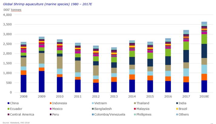 Shrimp production volumes 2008-2018