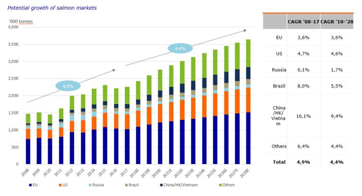 Salmon market trends 2008-2028
