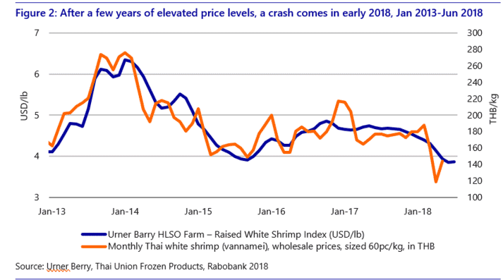 Shrimp prices 2013 to 2018