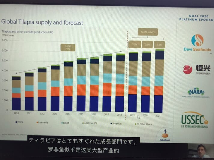 Global tilapia production 2010-2021