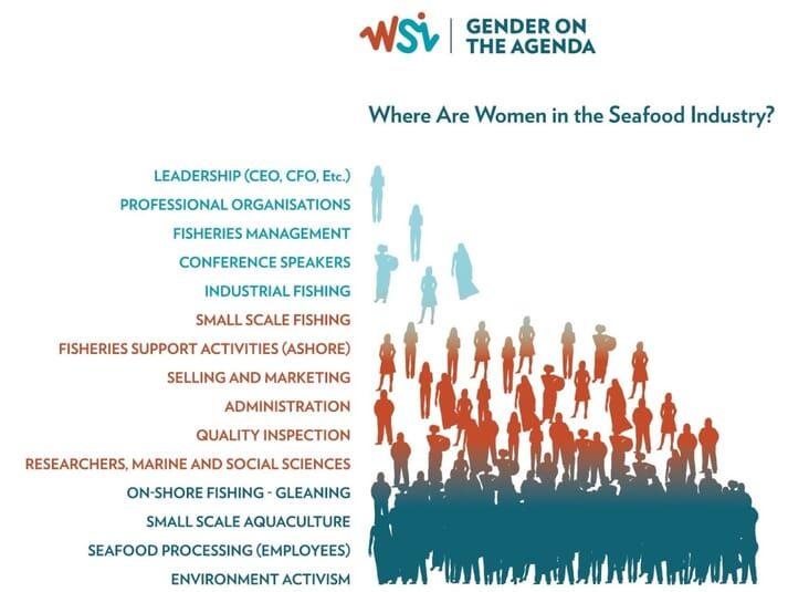 Women are likely to suffer disproportionately from the effects of the COVID-19 pandemic, due to the nature of their roles in the seafood sector, according to WSI
