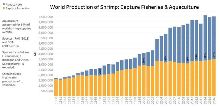 World shrimp production 1980-2016