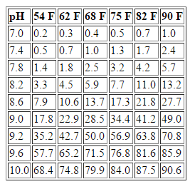 Table 3. Percentage of total ammonia that is un-ionized at various temperatures and pH.