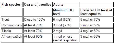 Table showing the dissolved oxygen (DO) requirements commonly farmed fishes in Kenya (in mg/l or percent saturation values)