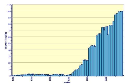 FAO Fishery Statistic